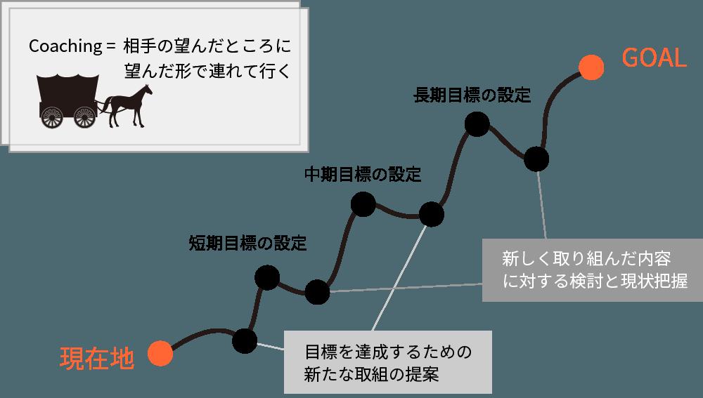 コーチング手法イメージ